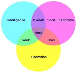 Buzzfeed - Nerd Venn Diagram